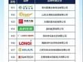 2020中国十大分布式光伏品牌入围名单揭晓、在线投票开启