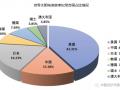 2020中国最高太阳电池转换效率发布