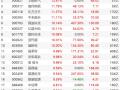 光伏板块现涨停潮!福莱特、晶科科技等7股涨停