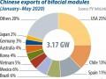 中国双面组件出口量一览(2020年1-5月)