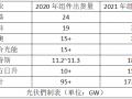 """2021年组件端即将掀起""""腥风血雨"""":TOP 6出货目标超170GW"""