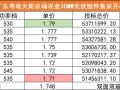 双面最高1.79元/W、均价1.748元/W,广东粤电30MW组件集采开标