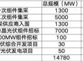 大尺寸组件招标占比超78%,210全产业链整装待发