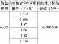 光伏组件中标价格高达1.87元/W!