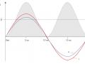 技术深度丨逆变器在夜晚还能做补偿?