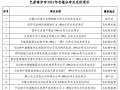 超200MW!内蒙巴彦淖尔公布分布式风、光项目名单