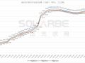 光伏胶膜再涨35%、多晶硅均价较年初上涨148%,光伏涨价何时休?
