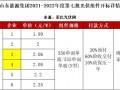 N型550/555W最高2.35元/W!山东能源集团100MW组件开标