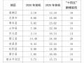 户用光伏补贴0.6元、0.5元、0.4元!浙江丽水发布未来三年补贴政策